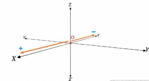 Karnataka Class 11 Commerce Maths Introduction to Three-dimensional Geometry