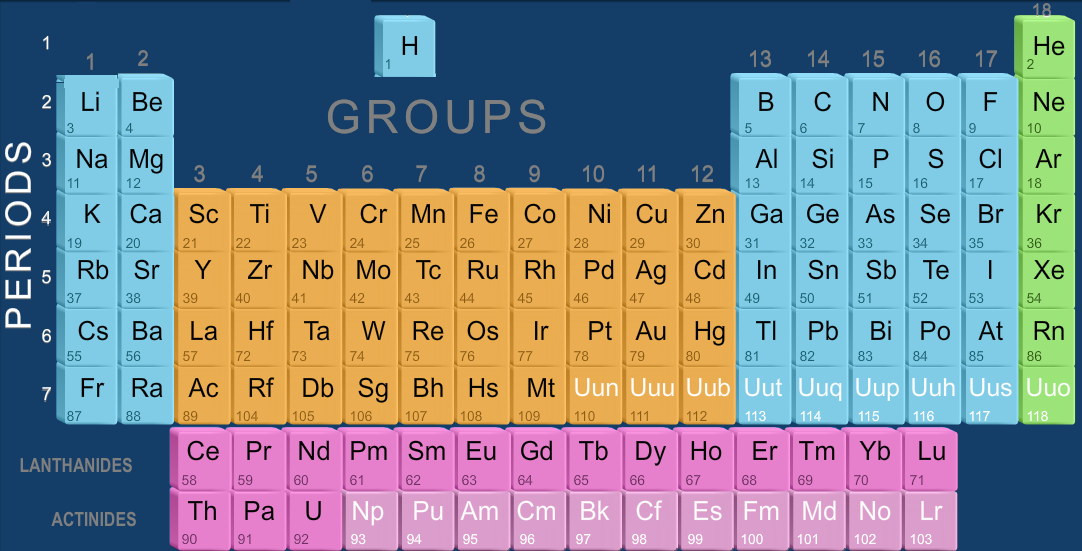 Modern periodic table icse class 9 chemistry nextgurukul the increasing order of atomic numberselements present in one group have the same number of valance electron horizontal rows in the periodic table urtaz Choice Image