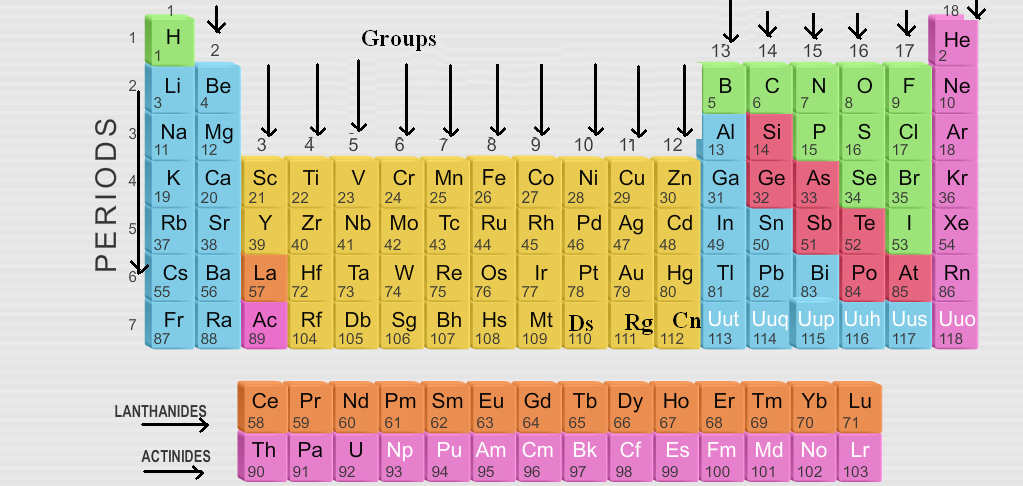 Preparation of modern periodic table preparation of modern periodic table urtaz Image collections