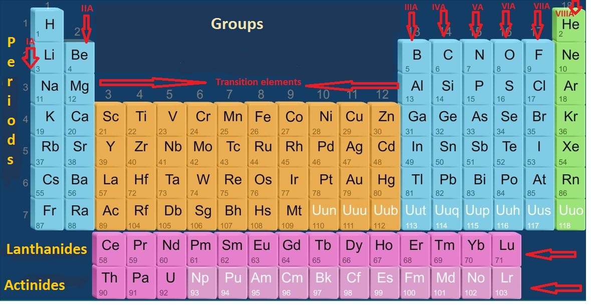 remember modern periodic table - Periodic Table How To Remember
