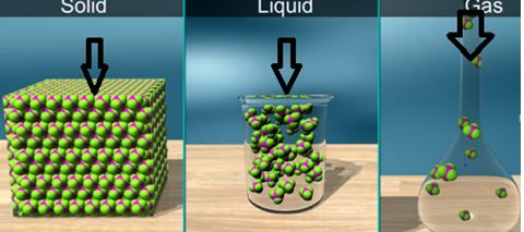 compressibility of solid liquid and gas. in solids the particles are closely packed by strong attraction forces comparatively stronger than liquids. gases easily compressible compressibility of solid liquid and gas n