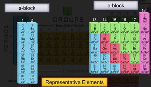 Wat Is The P Block Elements In These Wat R The Important Questions