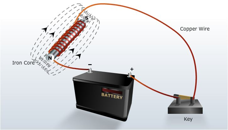 An Electro Magnet Is A Made Of Coil Insulated Conducting Wire Wound Around Soft Iron Core The Magnetised When Electricity