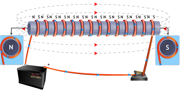 Solenoid Is A Coil Of Number Turns Insulated Copper Wire Closely Wrapped In Shape Cylinder Magnetic Field Around Current Carrying