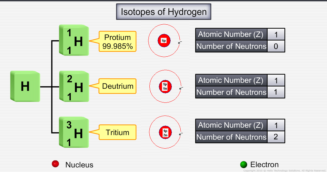 what are isotopes chemistry