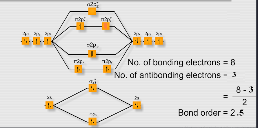 Which Has More Bond Dissociation Energywhy O2 Or O2 Chemical