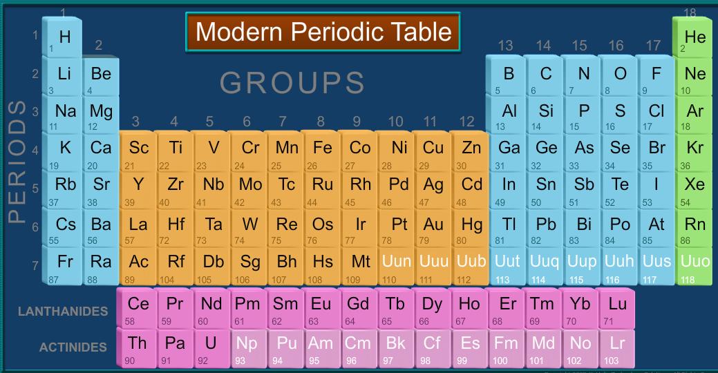 Modern Chemistry Classroom : Periodic table halogen