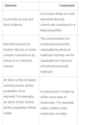 what is the difference between element and compound