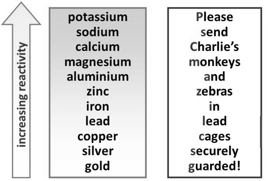 Reactivity series yeniscale reactivity series urtaz Choice Image