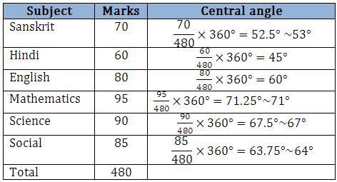 How To Draw A Pie Chart Data Handling Maths Class 8