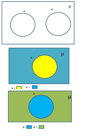 Explain The Concept Of Venn Diagram With Example Sets Maths Class 11