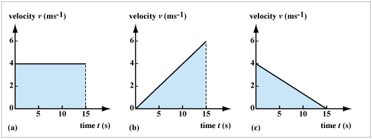 an experiment showing the relationship between velocity and time What is the relationship between speed and velocity what is the relationship between speed, velocity and twin brother time dilation mind experiment.