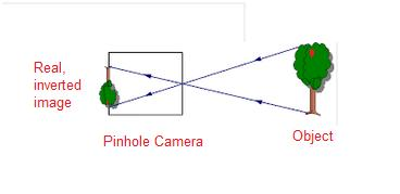 Draw A Diagram To Show The Formation Of Image By Pinhole Camera
